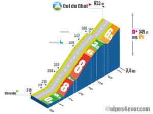 Col du Chat / Versant Ouest via Saint-Jean-de-Chevelu via Monthoux