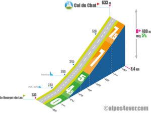 Col du Chat / Versant Sud-Est via Bourdeau
