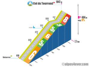 Col du Tourrond / Versant Ouest