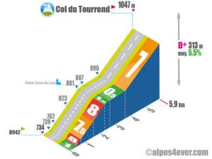 Col du Tourrond / Versant Est