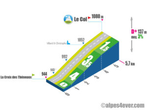Le Col / Versant Sud via Villard-St-Christophe