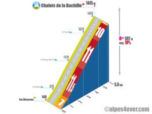 Chalets de la Buchille / Versant Ouest