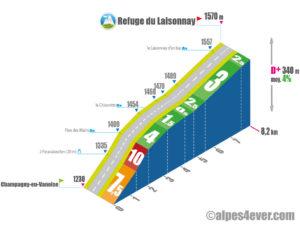 Refuge du Laisonnay / Versant Ouest