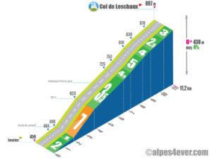 Col de Leschaux / versant Nord - variante 2c