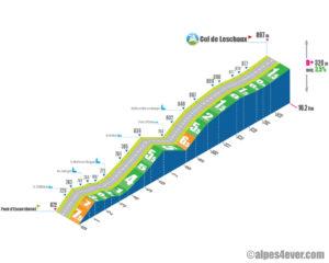 Col de Leschaux / versant Sud - variante 3