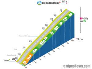 Col de Leschaux / versant Nord - variante 2a