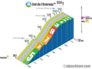 Col de l'Avernaz / Versant Ouest via les Mouillettes