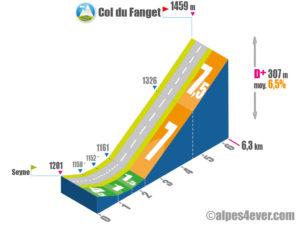 Col du Fanget / Versant Nord