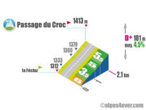 Passage du Croc / Versant Est