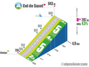 Col de Saxel / versant Sud depuis Boëge via D20