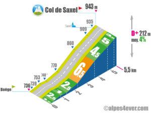 Col de Saxel / versant Sud depuis Boëge via D20 via D320