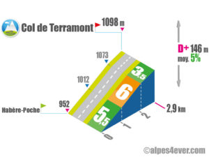 Col de Terramont / Versant Ouest depuis Habère-Poche