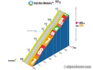 Col des Moises / Versant Nord depuis Draillant via Route des Grands Bois
