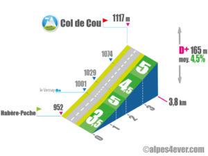 Col de Cou / Versant Sud depuis Habère-Poche