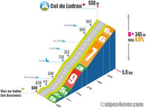 Col de Ludran / Versant Sud depuis Viuz-en-Sallaz via Bucquigny