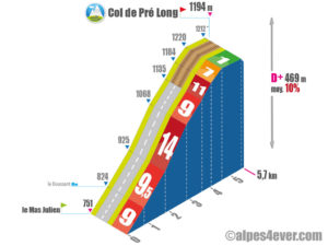 Col de Pré Long / Versant Ouest via Combe de Lancey
